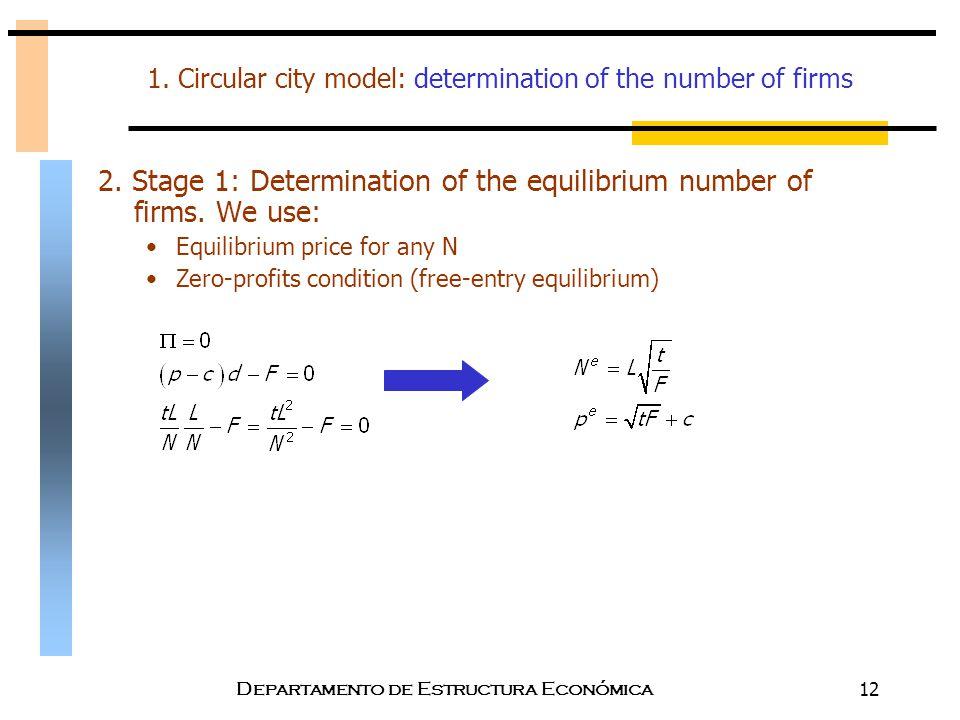 Departamento de Estructura Económica12 1. Circular city model: determination of the number of firms 2. Stage 1: Determination of the equilibrium numbe