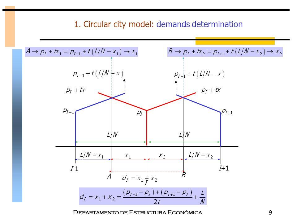 Departamento de Estructura Económica9 1. Circular city model: demands determination A I-1 I+1 I B