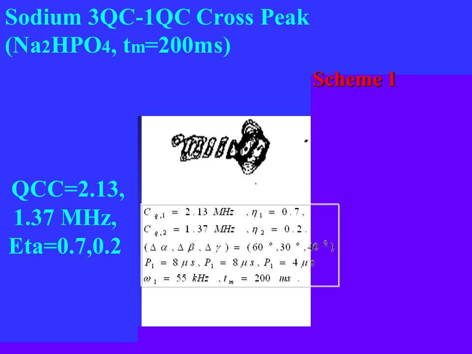 Sodium 3QC-1QC Cross Peak (Na 2 HPO 4, t m =200ms) QCC=2.13, 1.37 MHz, Eta=0.7,0.2 Scheme 1 Scheme 1