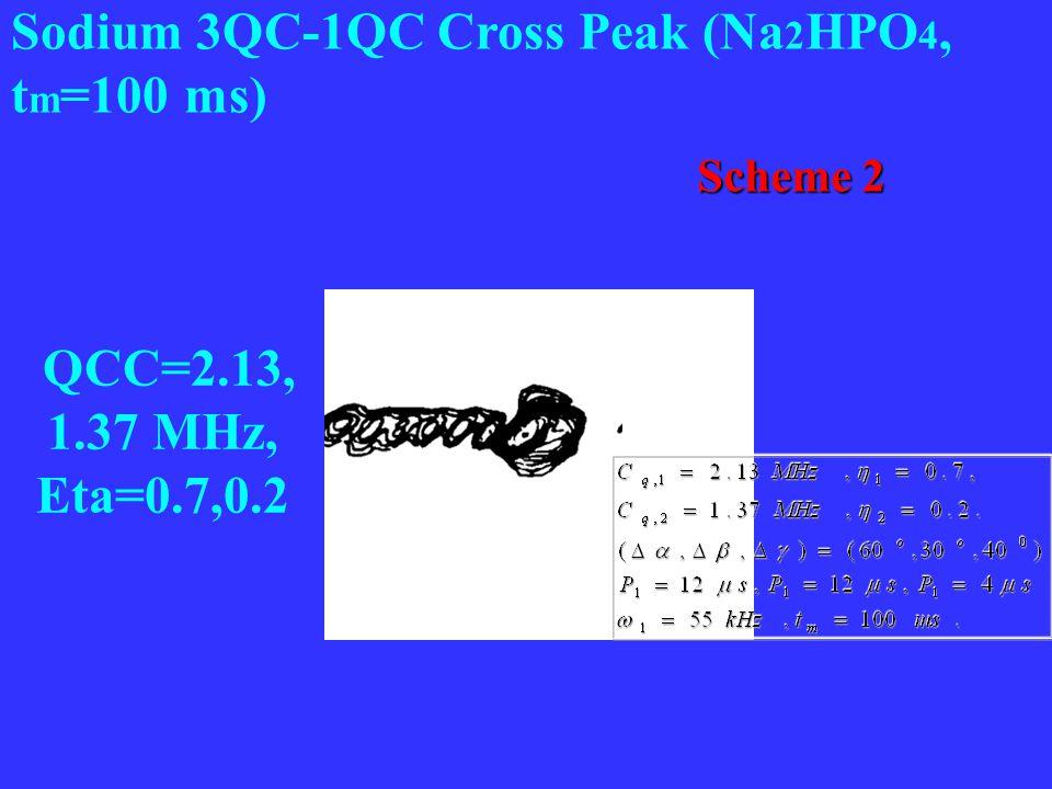 Sodium 3QC-1QC Cross Peak (Na 2 HPO 4, t m =100 ms) QCC=2.13, 1.37 MHz, Eta=0.7,0.2 Scheme 2 Scheme 2