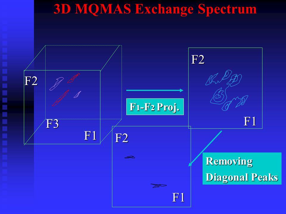 3D MQMAS Exchange SpectrumF2 F3 F1 F2 F2 F1 F1 Removing Diagonal Peaks F 1 -F 2 Proj.