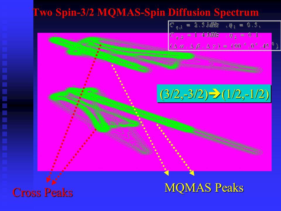 Two Spin-3/2 MQMAS-Spin Diffusion Spectrum MQMAS Peaks Cross Peaks (3/2,-3/2)  (1/2,-1/2)