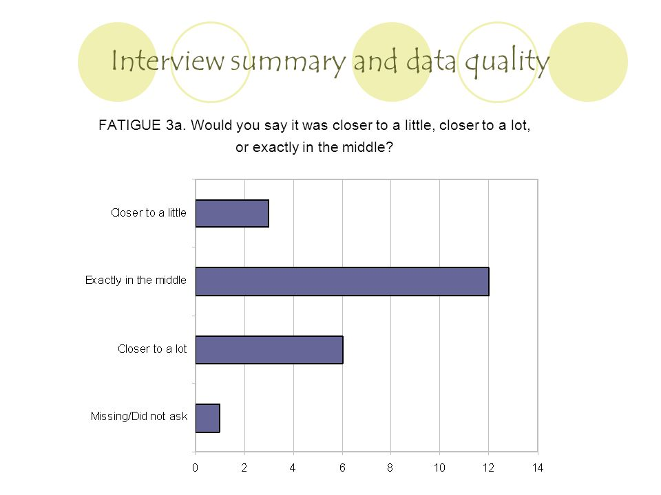 Interview summary and data quality FATIGUE 3a.