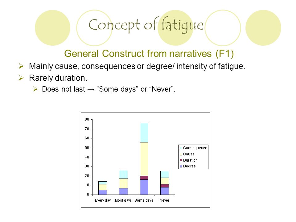 General Construct from narratives (F1)  Mainly cause, consequences or degree/ intensity of fatigue.
