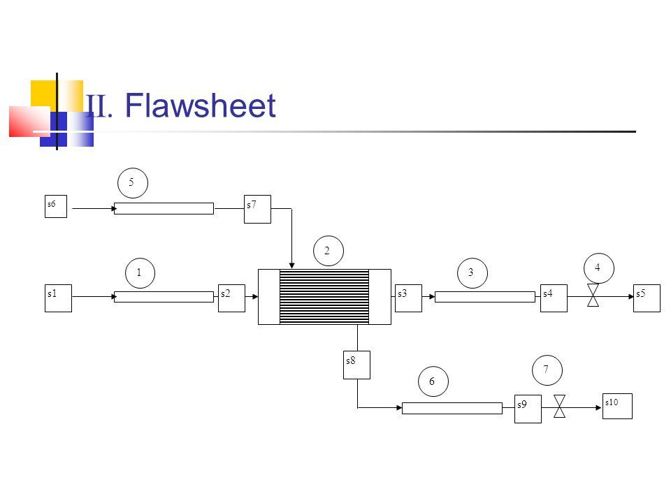 II. Flawsheet s6 s1 1 2 3 4 6 7 5 s2s3s4s5 s7 s8 s9 s10