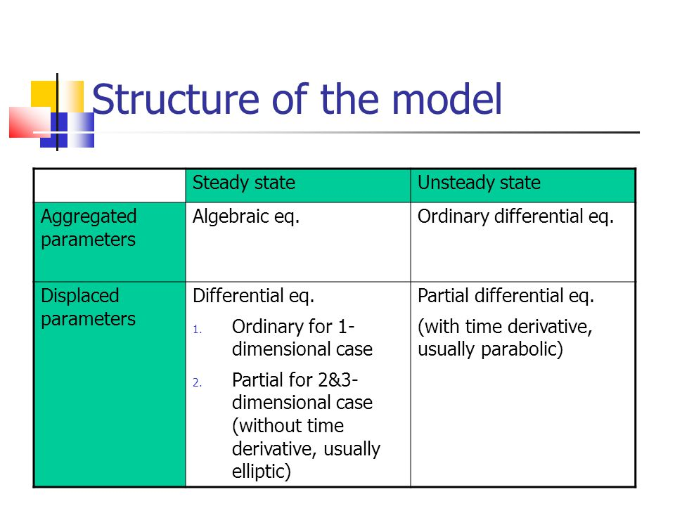 Structure of the model Steady stateUnsteady state Aggregated parameters Algebraic eq.Ordinary differential eq. Displaced parameters Differential eq. 1