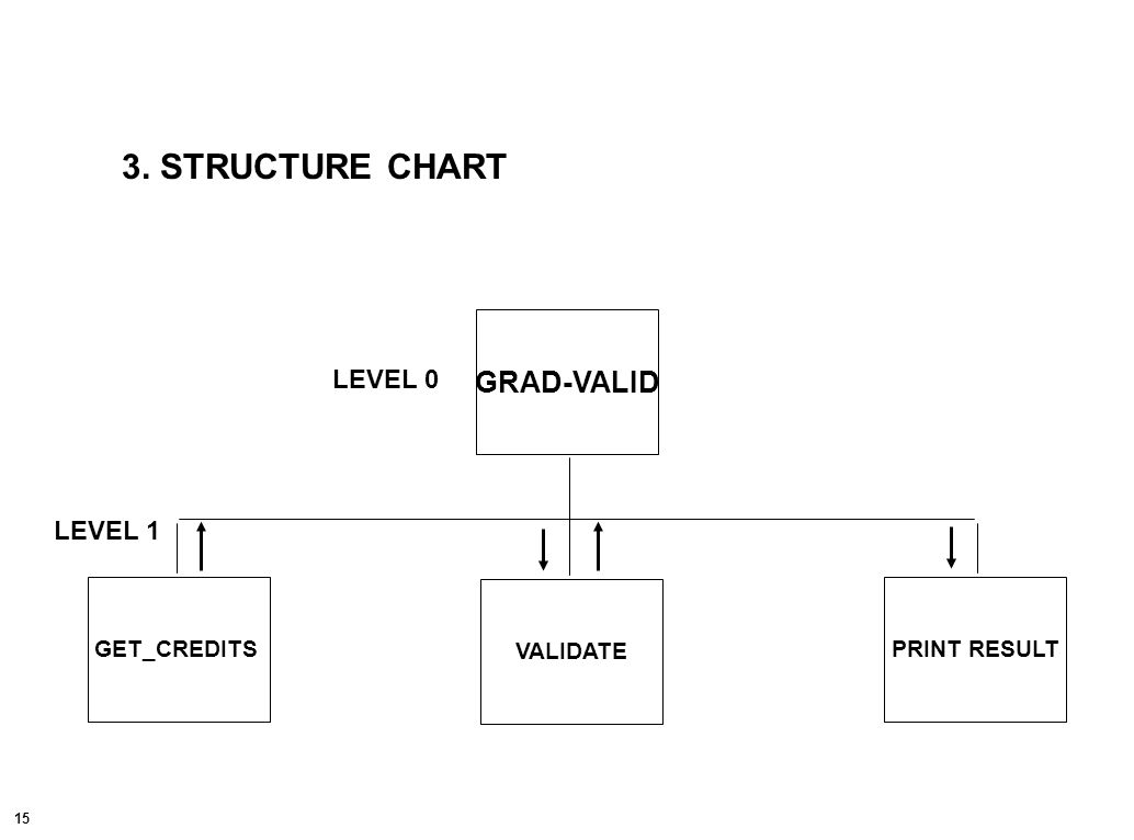 15 GRAD-VALID VALIDATE GET_CREDITSPRINT RESULT LEVEL 0 LEVEL 1 3. STRUCTURE CHART