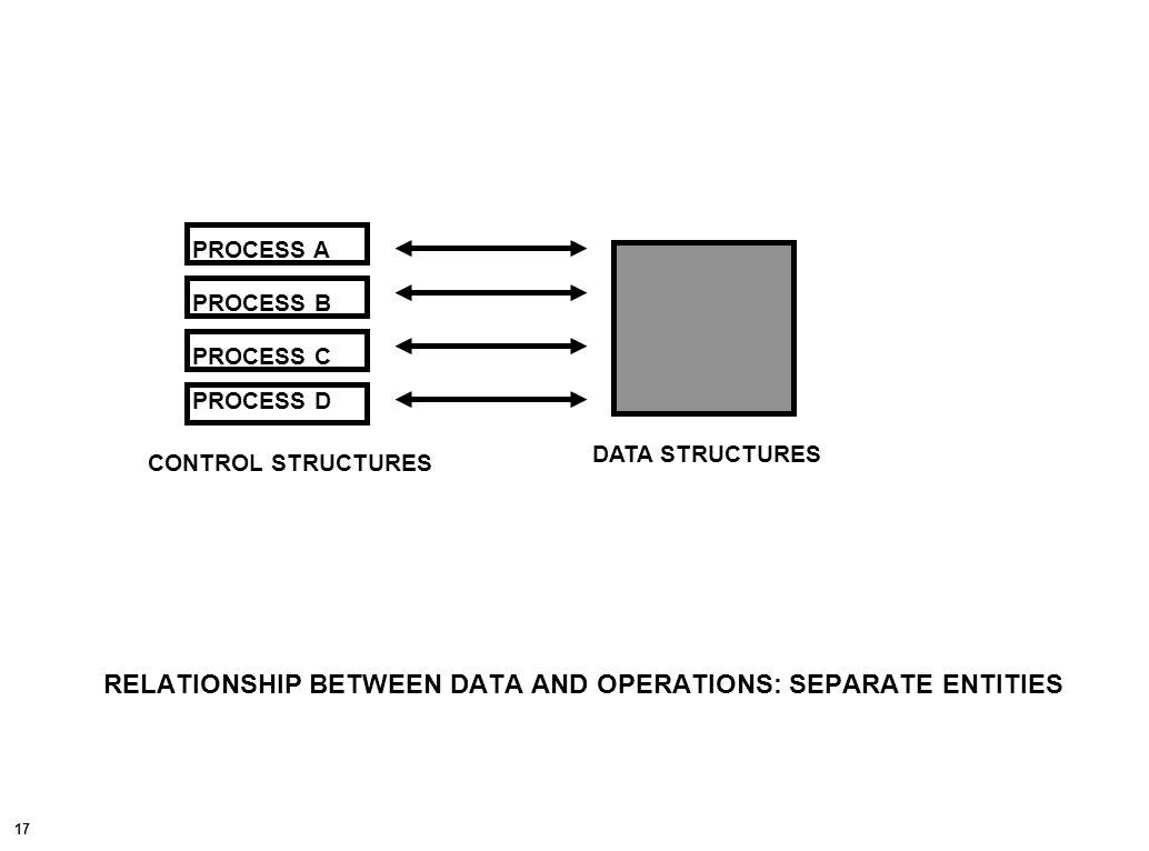 17 RELATIONSHIP BETWEEN DATA AND OPERATIONS: SEPARATE ENTITIES PROCESS A DATA STRUCTURES CONTROL STRUCTURES PROCESS D PROCESS C PROCESS B