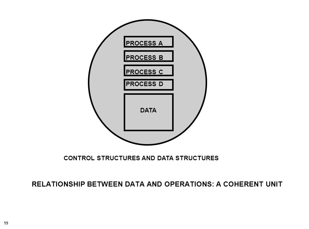19 RELATIONSHIP BETWEEN DATA AND OPERATIONS: A COHERENT UNIT CONTROL STRUCTURES AND DATA STRUCTURES PROCESS A PROCESS D PROCESS C PROCESS B DATA