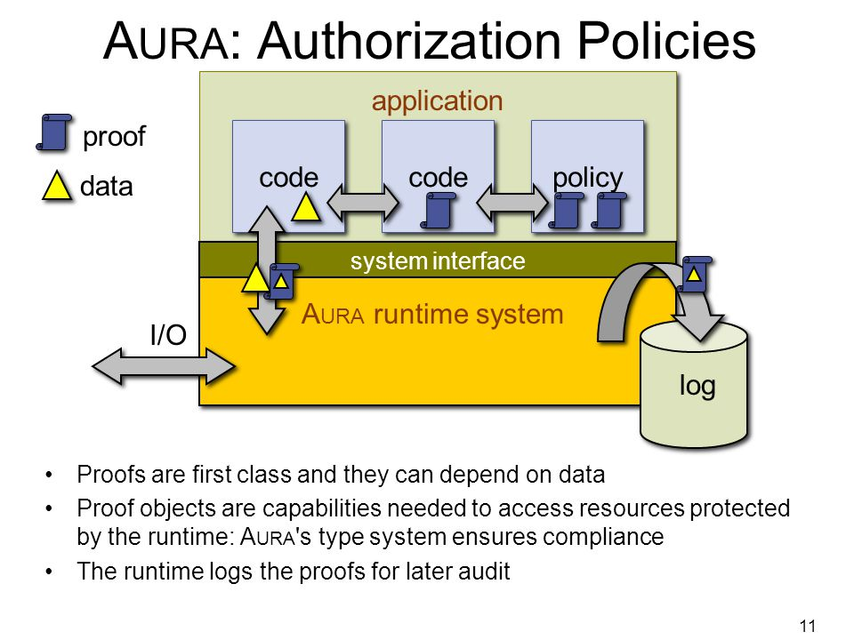 11 A URA : Authorization Policies Proofs are first class and they can depend on data Proof objects are capabilities needed to access resources protected by the runtime: A URA s type system ensures compliance The runtime logs the proofs for later audit system interface application A URA runtime system code policy proof data I/O log