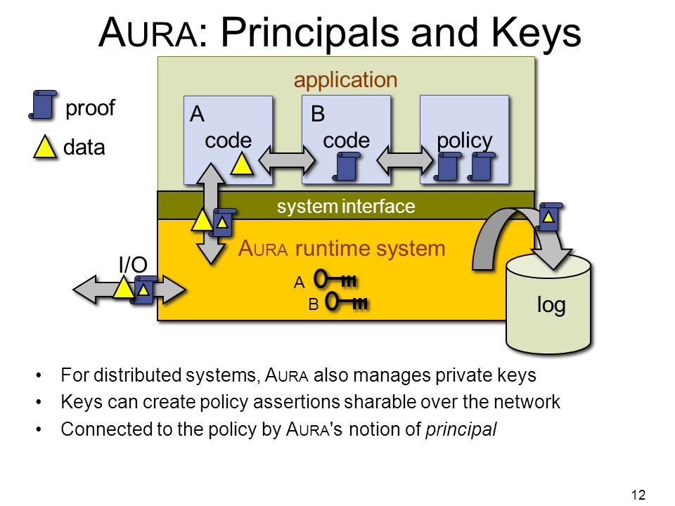12 A URA : Principals and Keys For distributed systems, A URA also manages private keys Keys can create policy assertions sharable over the network Connected to the policy by A URA s notion of principal system interface application A URA runtime system log code policy proof data I/O A B AB