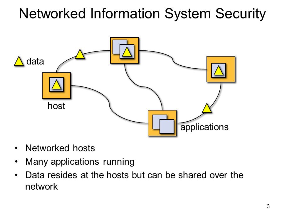 3 host applications data Networked Information System Security Networked hosts Many applications running Data resides at the hosts but can be shared over the network