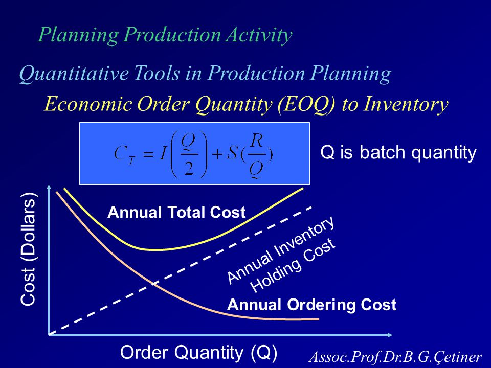Planning Production Activity Quantitative Tools in Production Planning Assoc.Prof.Dr.B.G.Çetiner Economic Order Quantity (EOQ) to Inventory Cost (Dollars) Order Quantity (Q) Annual Total Cost Annual Ordering Cost Annual Inventory Holding Cost Q is batch quantity