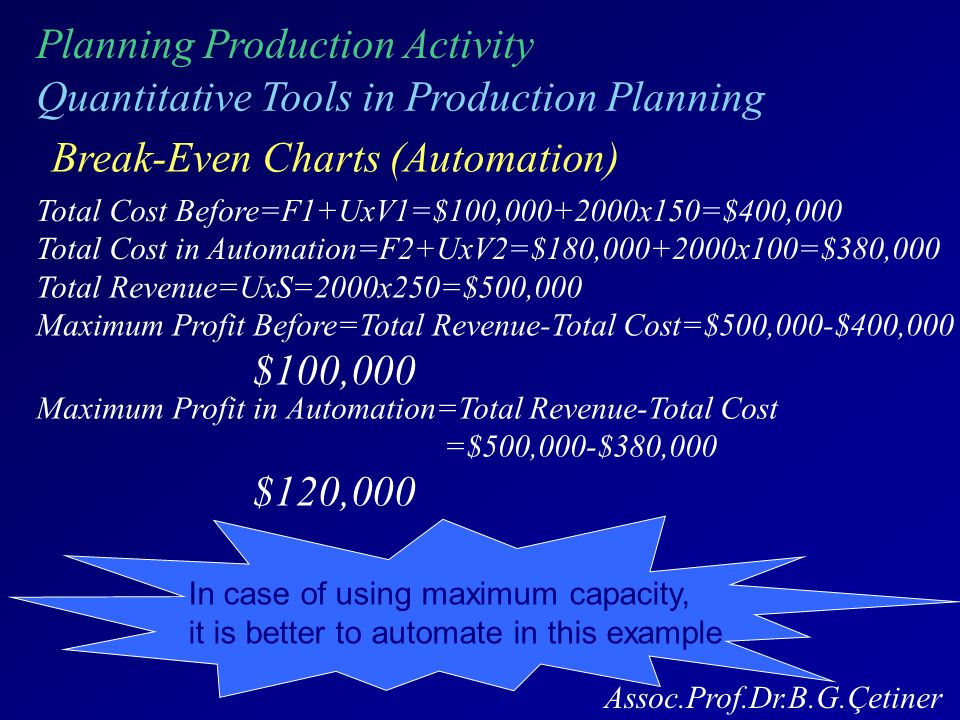 Planning Production Activity Quantitative Tools in Production Planning Break-Even Charts (Automation) Total Cost in Automation=F2+UxV2=$180,000+2000x100=$380,000 Total Cost Before=F1+UxV1=$100,000+2000x150=$400,000 Maximum Profit Before=Total Revenue-Total Cost=$500,000-$400,000 $100,000 Total Revenue=UxS=2000x250=$500,000 Maximum Profit in Automation=Total Revenue-Total Cost =$500,000-$380,000 $120,000 In case of using maximum capacity, it is better to automate in this example Assoc.Prof.Dr.B.G.Çetiner