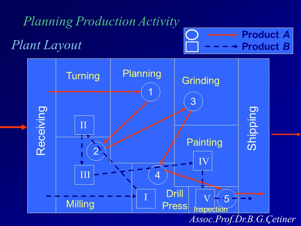 Planning Production Activity Plant Layout Assoc.Prof.Dr.B.G.Çetiner Receiving Shipping 2 1 3 4 5 I II III IV V Turning Planning Grinding Milling Drill Press Painting Inspection Product B Product A