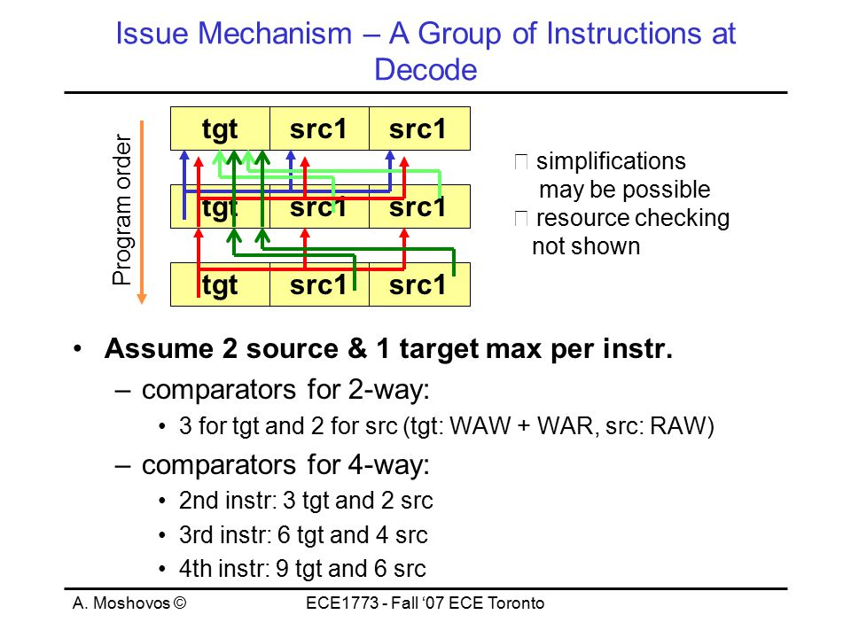 A. Moshovos ©ECE1773 - Fall '07 ECE Toronto Issue Mechanism – A Group of Instructions at Decode Assume 2 source & 1 target max per instr. –comparators