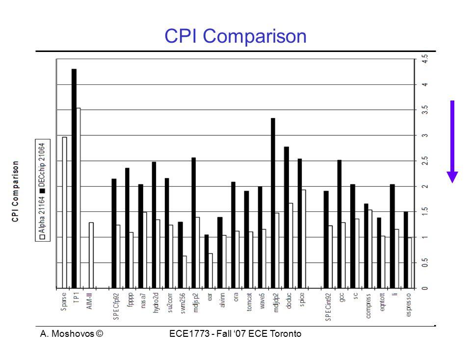 A. Moshovos ©ECE1773 - Fall '07 ECE Toronto CPI Comparison