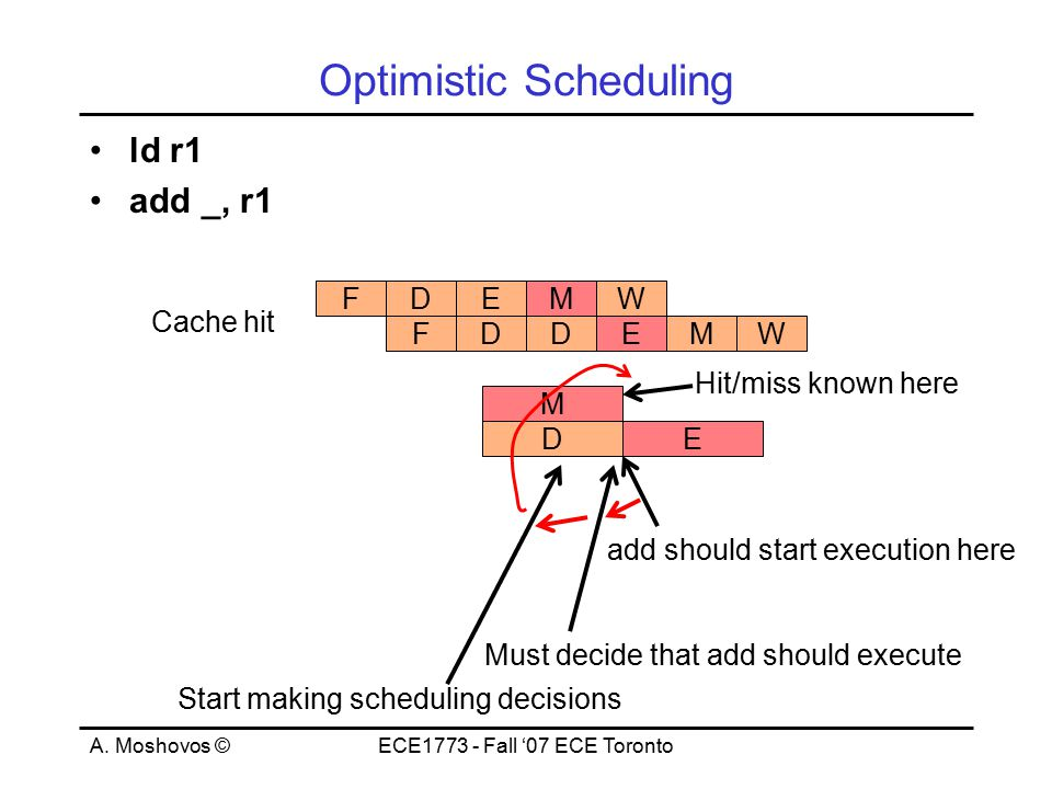 A. Moshovos ©ECE1773 - Fall '07 ECE Toronto Optimistic Scheduling ld r1 add _, r1 FEMDW FEMDW Cache hit D M ED add should start execution here Must de