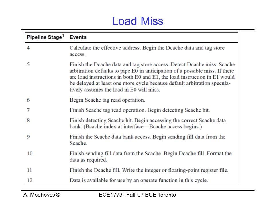 A. Moshovos ©ECE1773 - Fall '07 ECE Toronto Load Miss