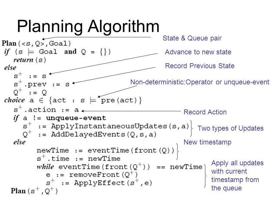 Planning Algorithm State & Queue pair Advance to new state Record Previous State Record Action New timestamp Apply all updates with current timestamp