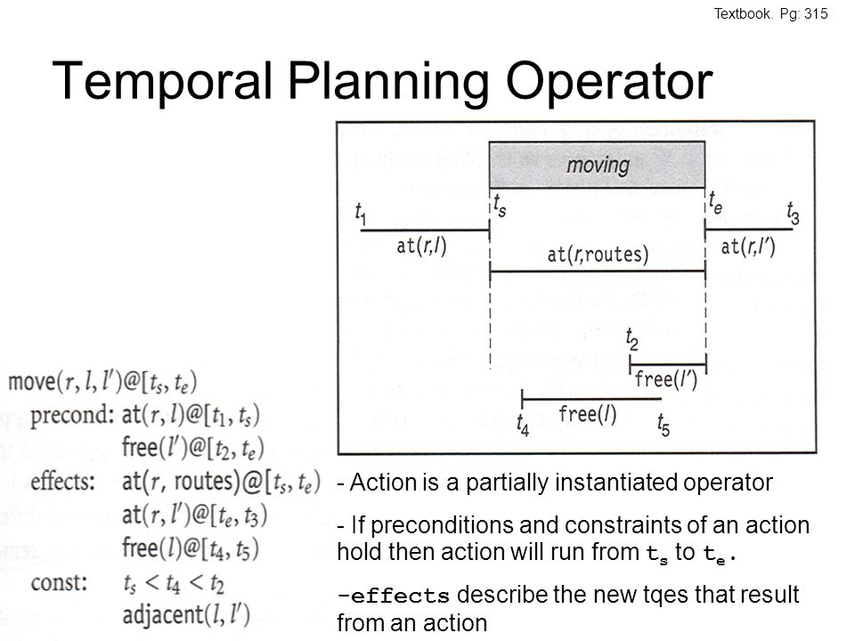 Temporal Planning Operator - Action is a partially instantiated operator - If preconditions and constraints of an action hold then action will run fro