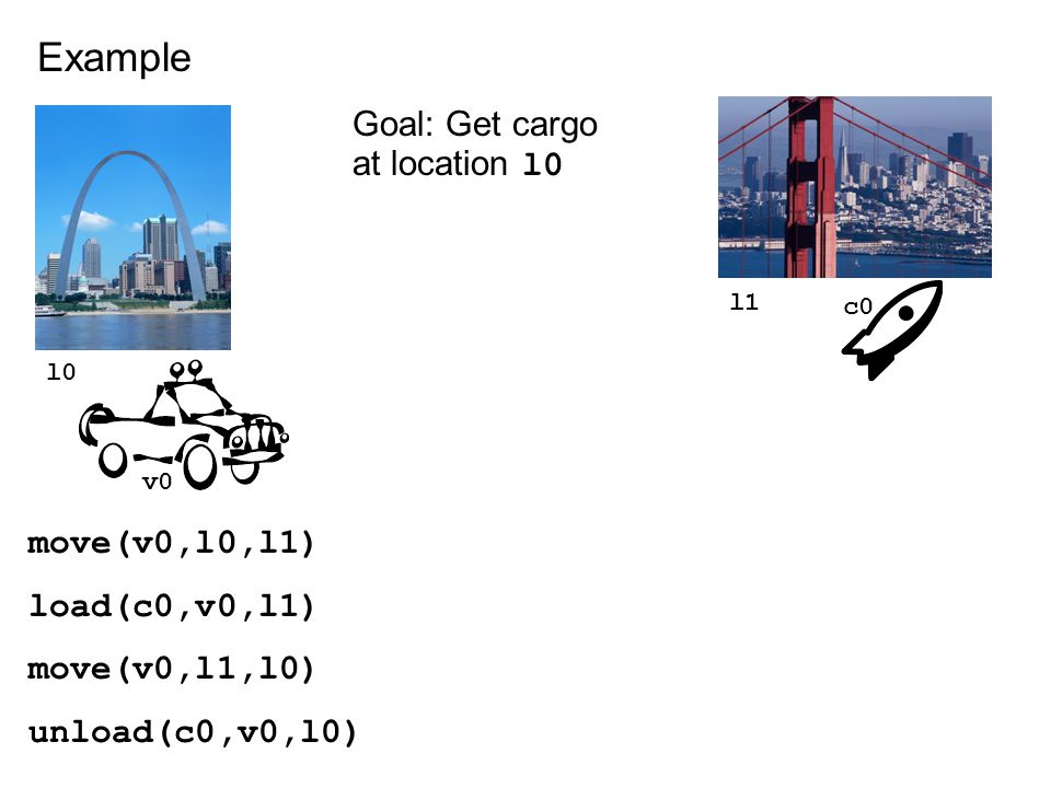 l1 l0 Example v0 c0 Goal: Get cargo at location l0 move(v0,l0,l1) load(c0,v0,l1) move(v0,l1,l0) unload(c0,v0,l0)
