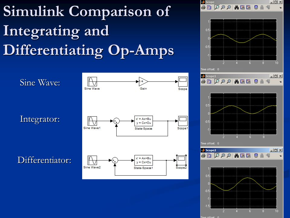 Simulink Comparison of Integrating and Differentiating Op-Amps Integrator: Differentiator: Sine Wave: