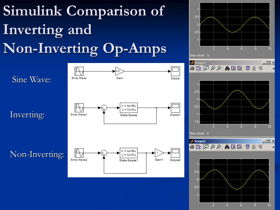 Simulink Comparison of Inverting and Non-Inverting Op-Amps Inverting: Non-Inverting: Sine Wave: