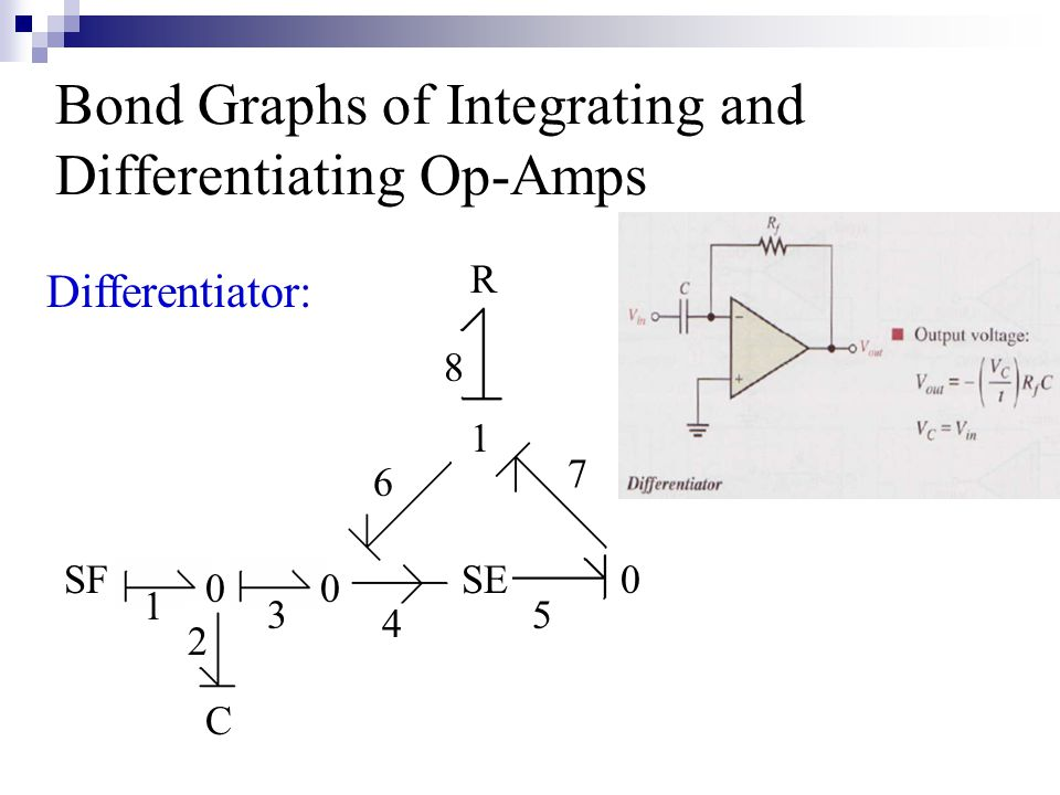 Integrating and Differentiating Op- Amp Transfer Functions Integrating op-amp: Integrating op-amp: TF(s) = Vo(s)/Vi(s) TF(s) = -Z2(s)/Z1(s) TF = -(1/RC)/s Differentiating op-amp Differentiating op-amp TF(s) = Vo(s)/Vi(s) TF(s) = -Z2(s)/Z1(s) TF = -RCs