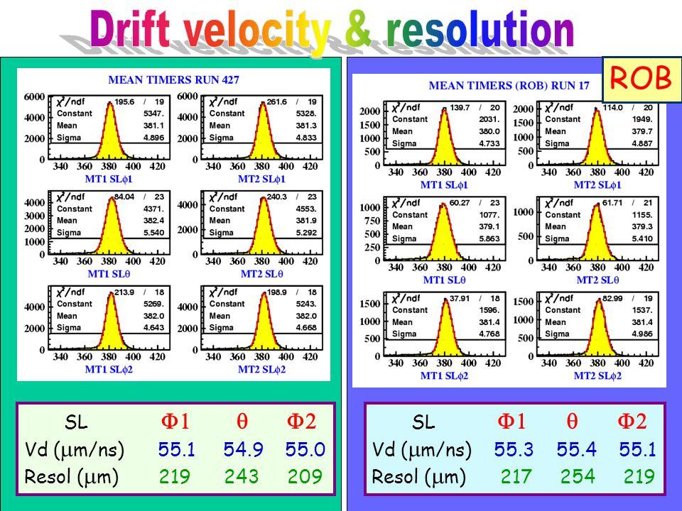 SL  Vd (  m/ns) 55.1 54.9 55.0 Resol (  m) 219 243 209 SL  Vd (  m/ns) 55.3 55.4 55.1 Resol (  m) 217 254 2