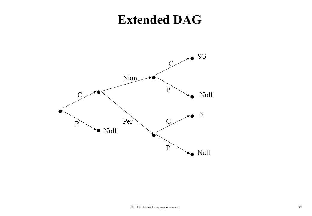 BİL711 Natural Language Processing32 Extended DAG          C P C C P P Num Per Null 3 SG Null