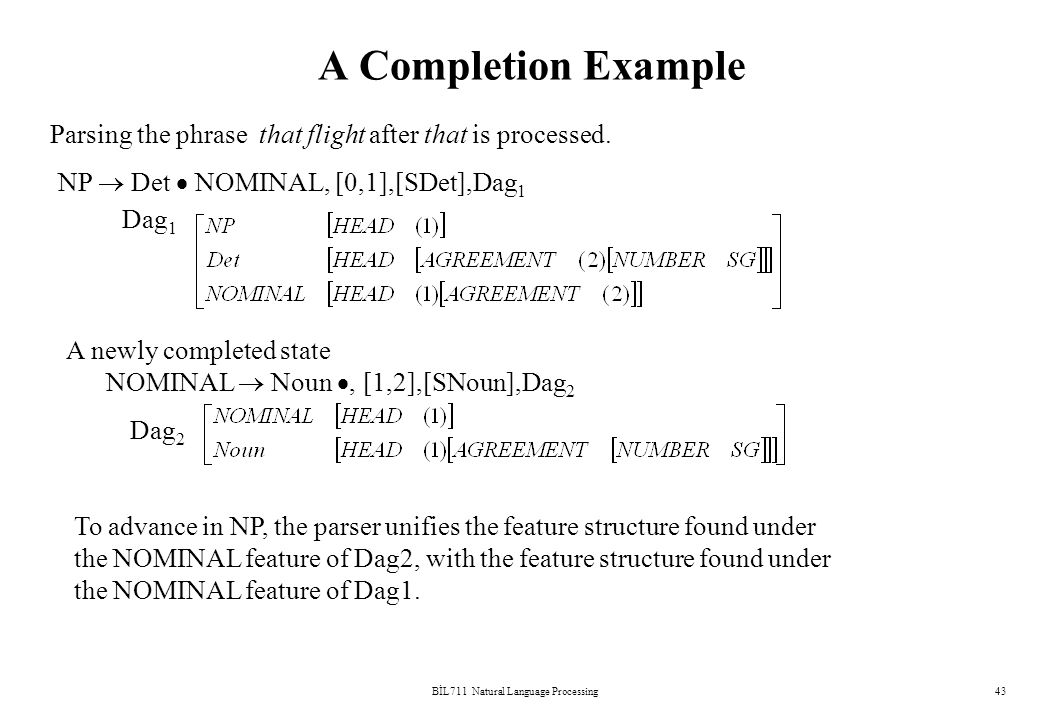 BİL711 Natural Language Processing43 A Completion Example NP  Det  NOMINAL, [0,1],[SDet],Dag 1 Dag 1 Parsing the phrase that flight after that is processed.