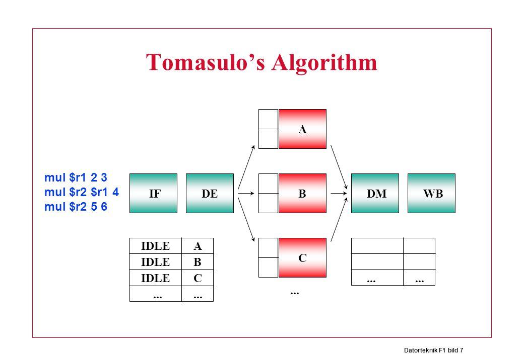 Datorteknik F1 bild 7 Tomasulo's Algorithm IFDE A BDMWB C mul $r1 2 3 mul $r2 $r1 4 mul $r2 5 6...