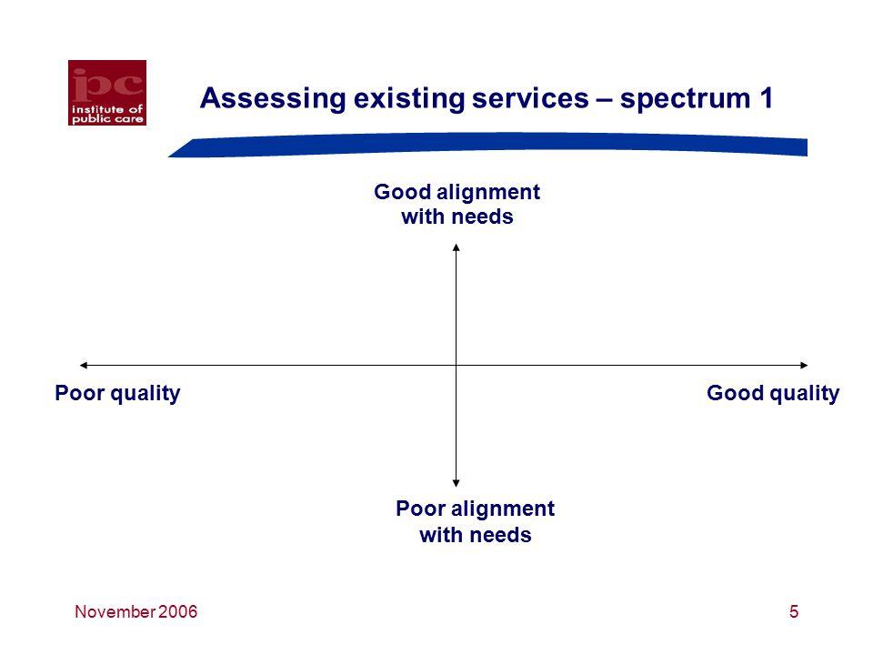 November 20066 Assessing existing services – spectrum 2 Low risk Poor value for money Good value for money High risk