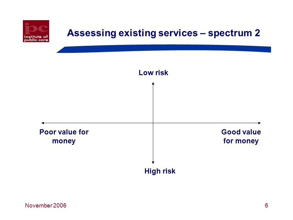 November 20066 Assessing existing services – spectrum 2 Low risk Poor value for money Good value for money High risk