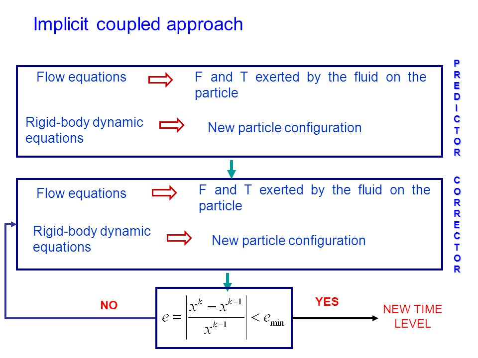 Implicit coupled approach PREDICTORPREDICTORPREDICTORPREDICTOR Flow equationsF and T exerted by the fluid on the particle Rigid-body dynamic equations