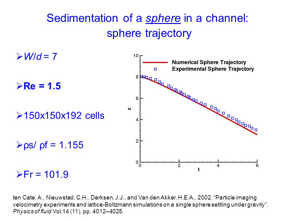 W/d = 7  Re = 1.5  150x150x192 cells  ρs/ ρf = 1.155  Fr = 101.9 Sedimentation of a sphere in a channel: sphere trajectory