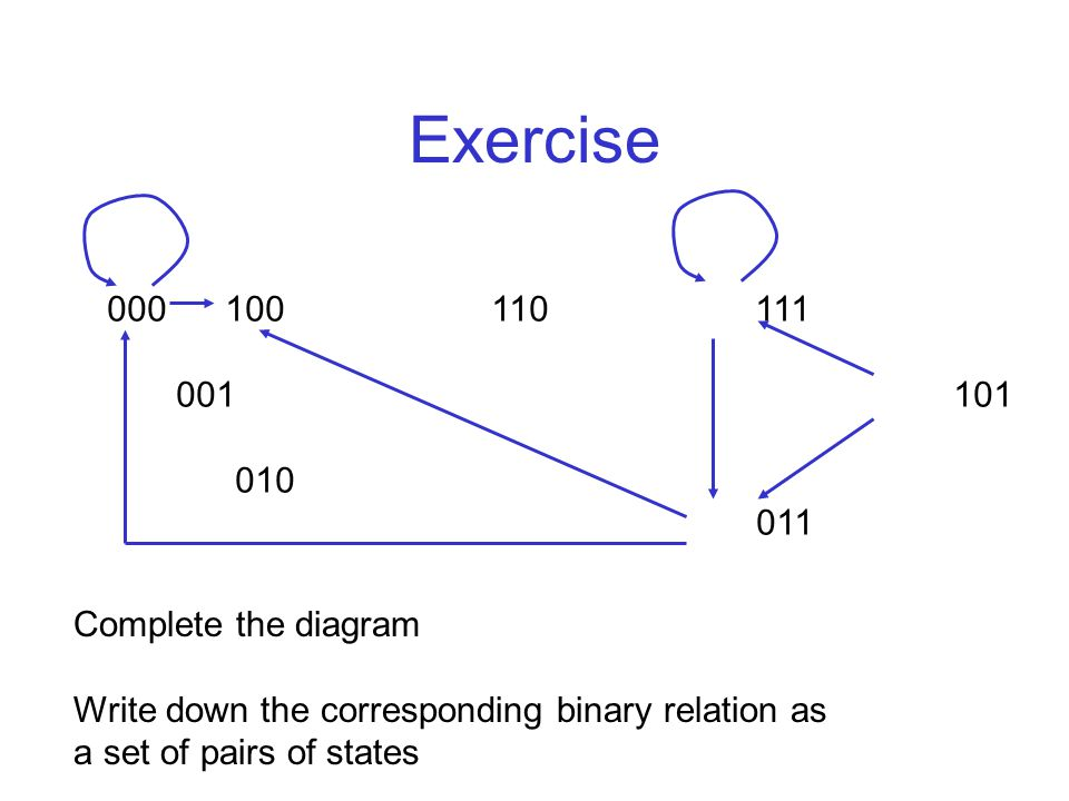 Exercise 000 100 110 111 001 101 010 011 Complete the diagram Write down the corresponding binary relation as a set of pairs of states