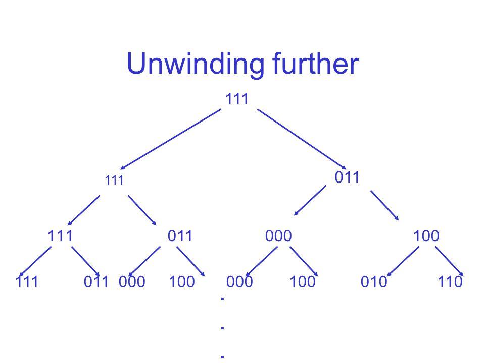Unwinding further 111 011 111 011 000 100 111 011 000 100 000 100 010 110......