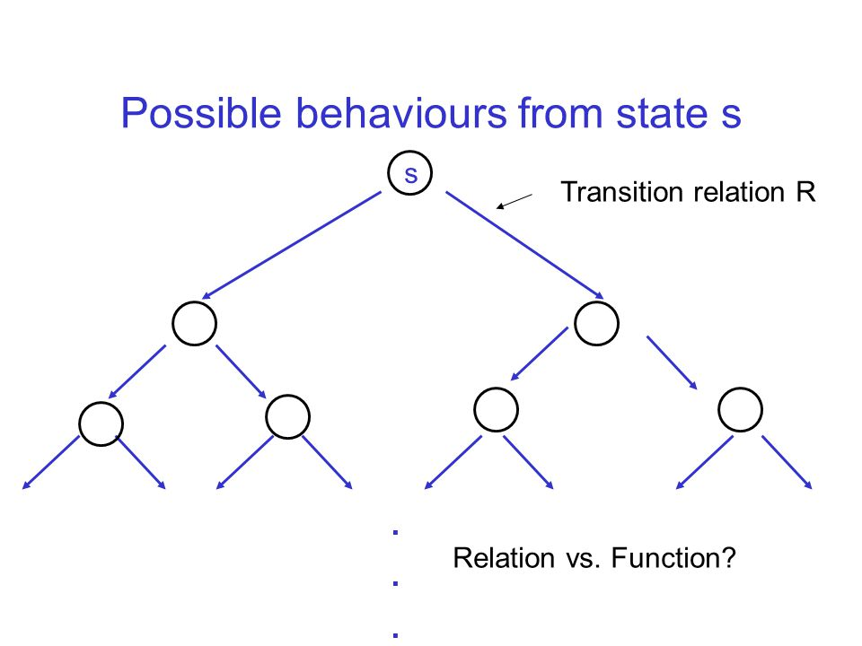 Possible behaviours from state s s Transition relation R Relation vs. Function