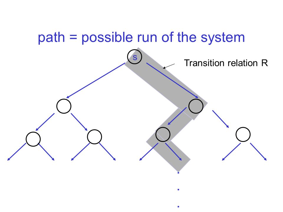 path = possible run of the system s Transition relation R