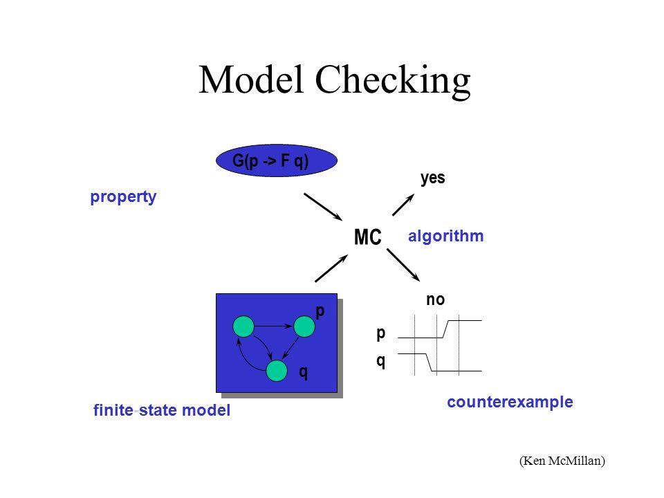 Model Checking MC G(p -> F q) yes no p q p q property finite-state model algorithm counterexample (Ken McMillan)