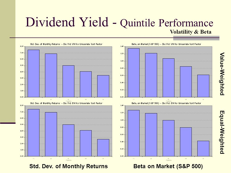 Dividend Yield - Quintile Performance Value-Weighted Equal-Weighted Std. Dev. of Monthly ReturnsBeta on Market (S&P 500) Volatility & Beta
