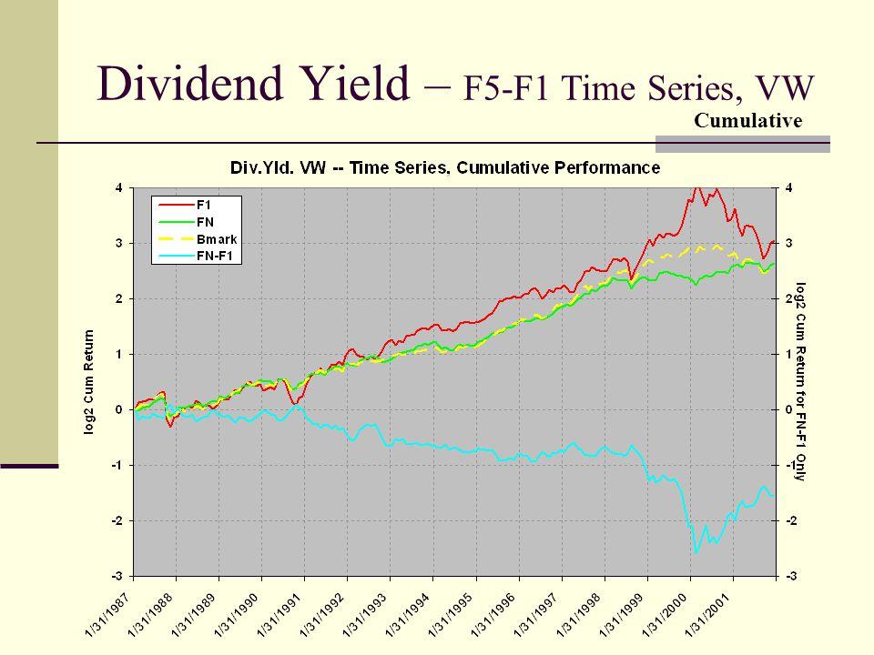Dividend Yield – F5-F1 Time Series, VW Cumulative
