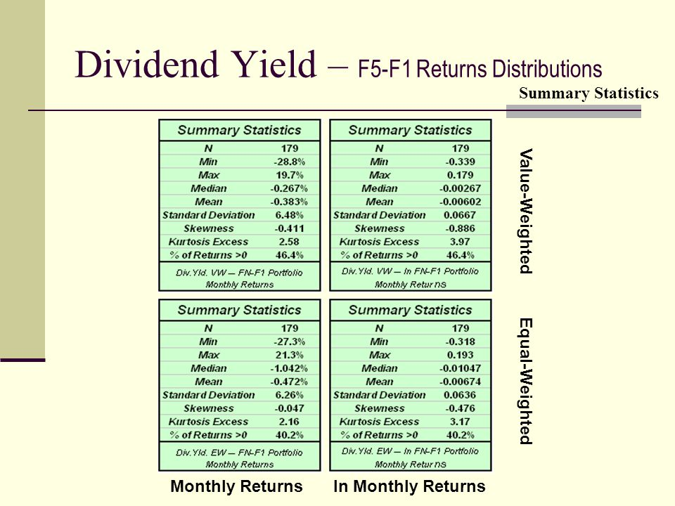 Dividend Yield – F5-F1 Returns Distributions Value-Weighted Equal-Weighted Monthly Returnsln Monthly Returns Summary Statistics