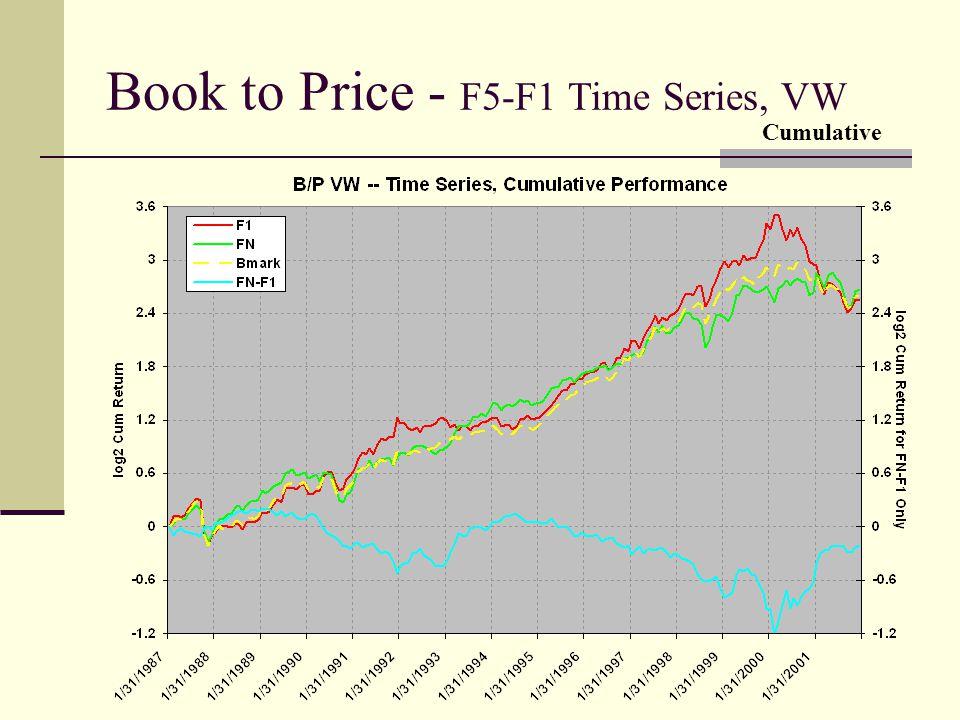 Book to Price - F5-F1 Time Series, VW Cumulative