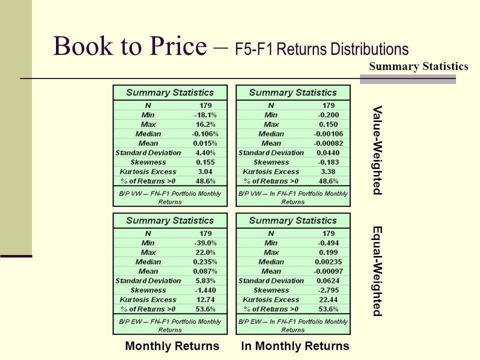 Book to Price – F5-F1 Returns Distributions Value-Weighted Equal-Weighted Monthly Returnsln Monthly Returns Summary Statistics