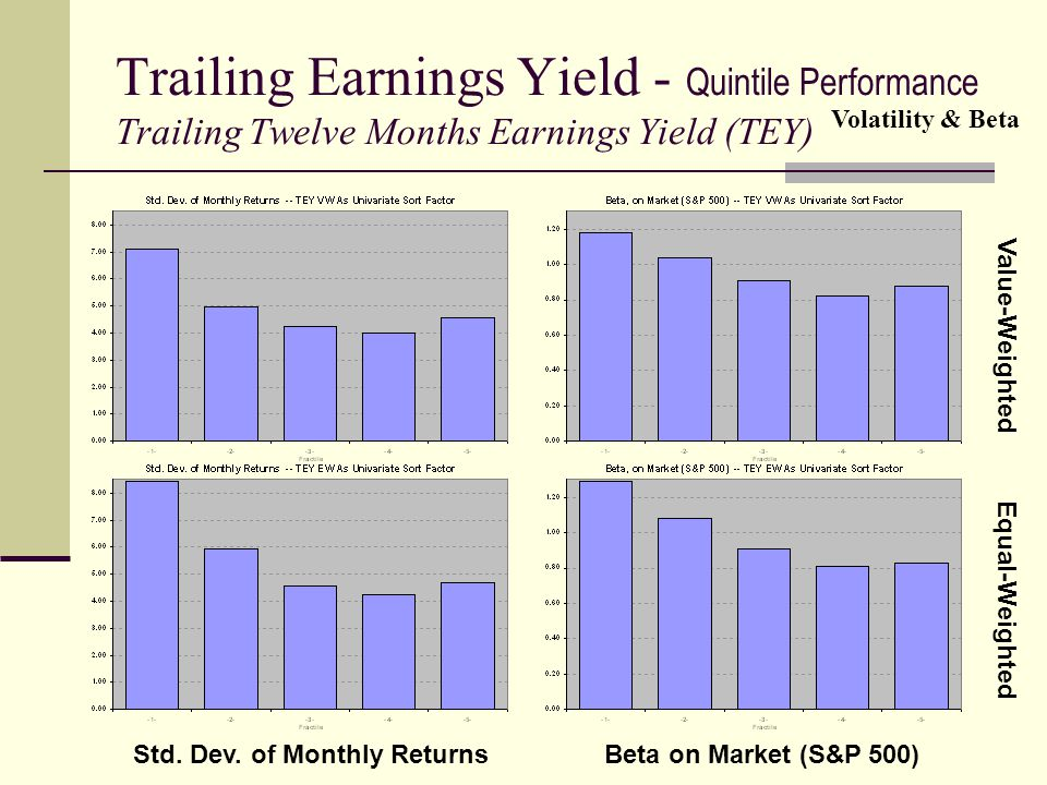 Trailing Earnings Yield - Quintile Performance Trailing Twelve Months Earnings Yield (TEY) Volatility & Beta Value-Weighted Equal-Weighted Std. Dev. o