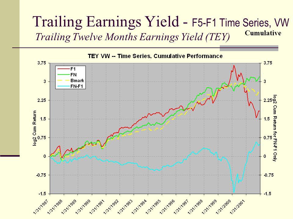 Trailing Earnings Yield - F5-F1 Time Series, VW Trailing Twelve Months Earnings Yield (TEY) Cumulative