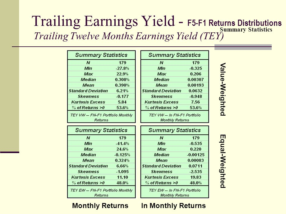 Trailing Earnings Yield - F5-F1 Returns Distributions Trailing Twelve Months Earnings Yield (TEY) Value-Weighted Equal-Weighted Monthly Returnsln Mont